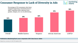 Consumer-Response-Lack-Diversity-in-Ads-Sept2019